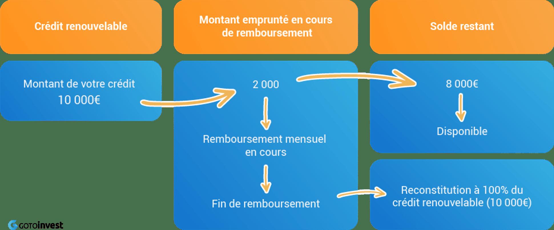 Image présentant le fonctionnement du crédit renouvelable