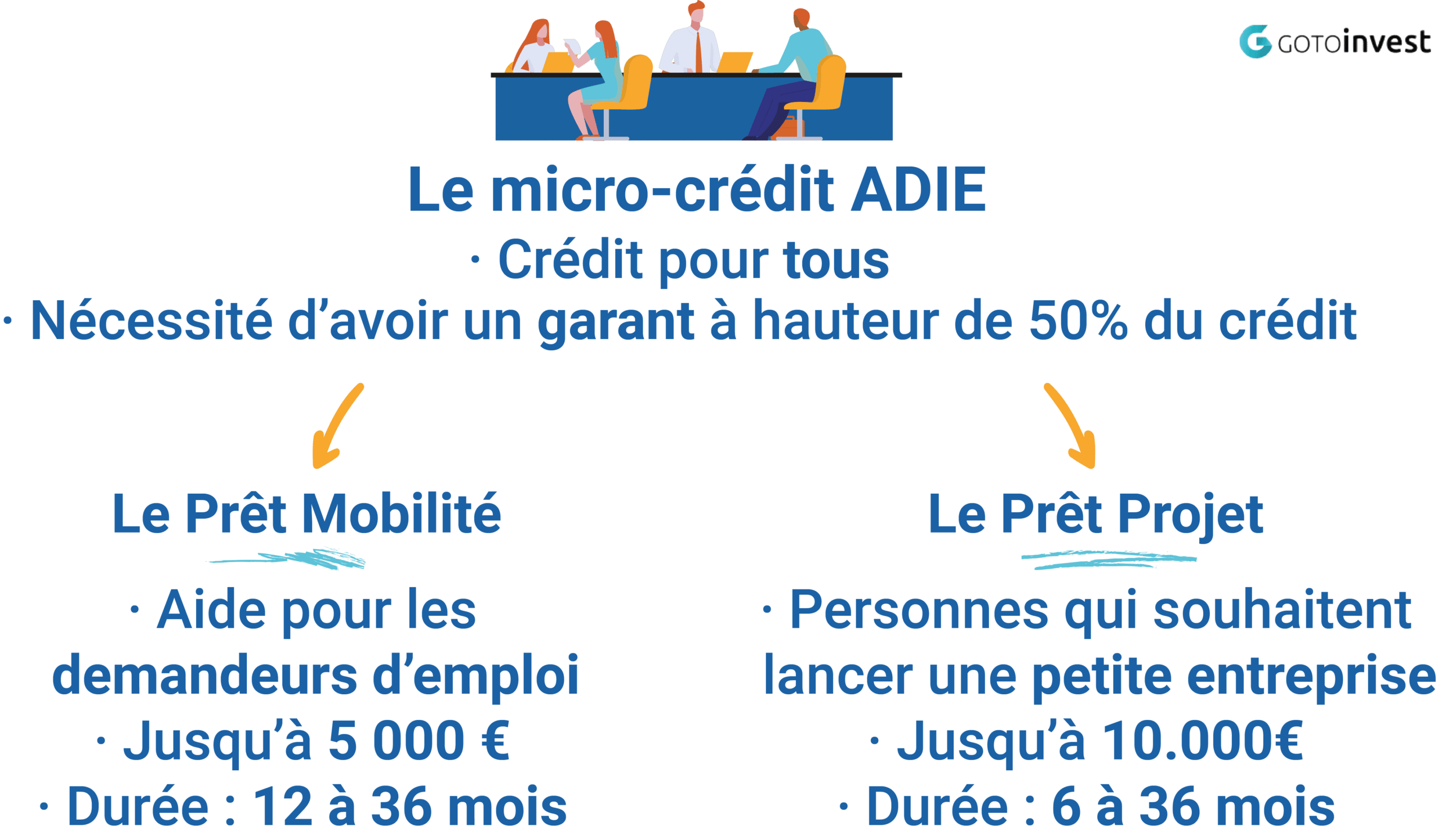 micro credit Adie