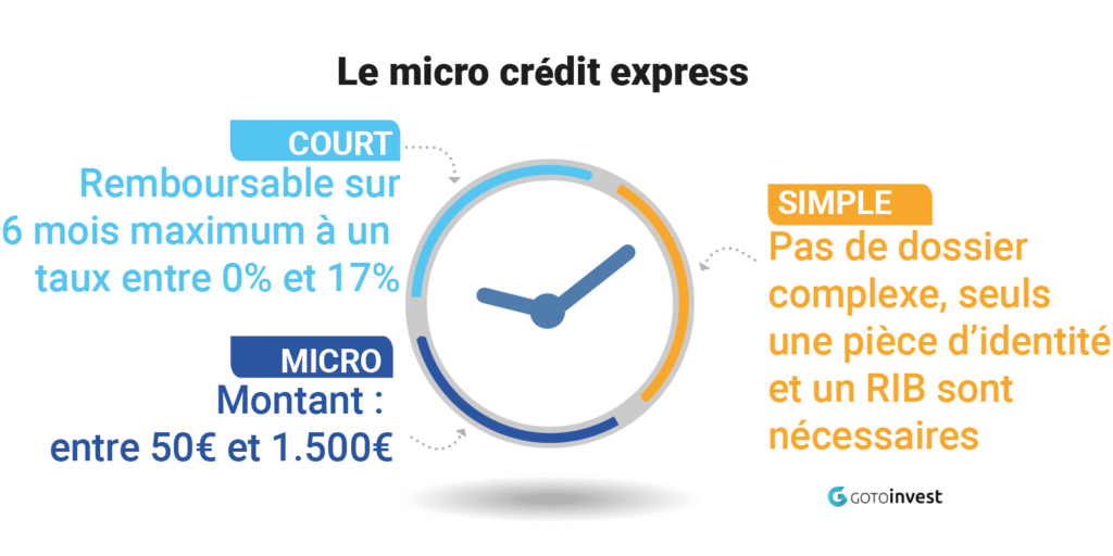micro_credit_express