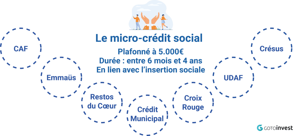 micro_credit_social