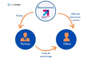 Boursorama_parrainage