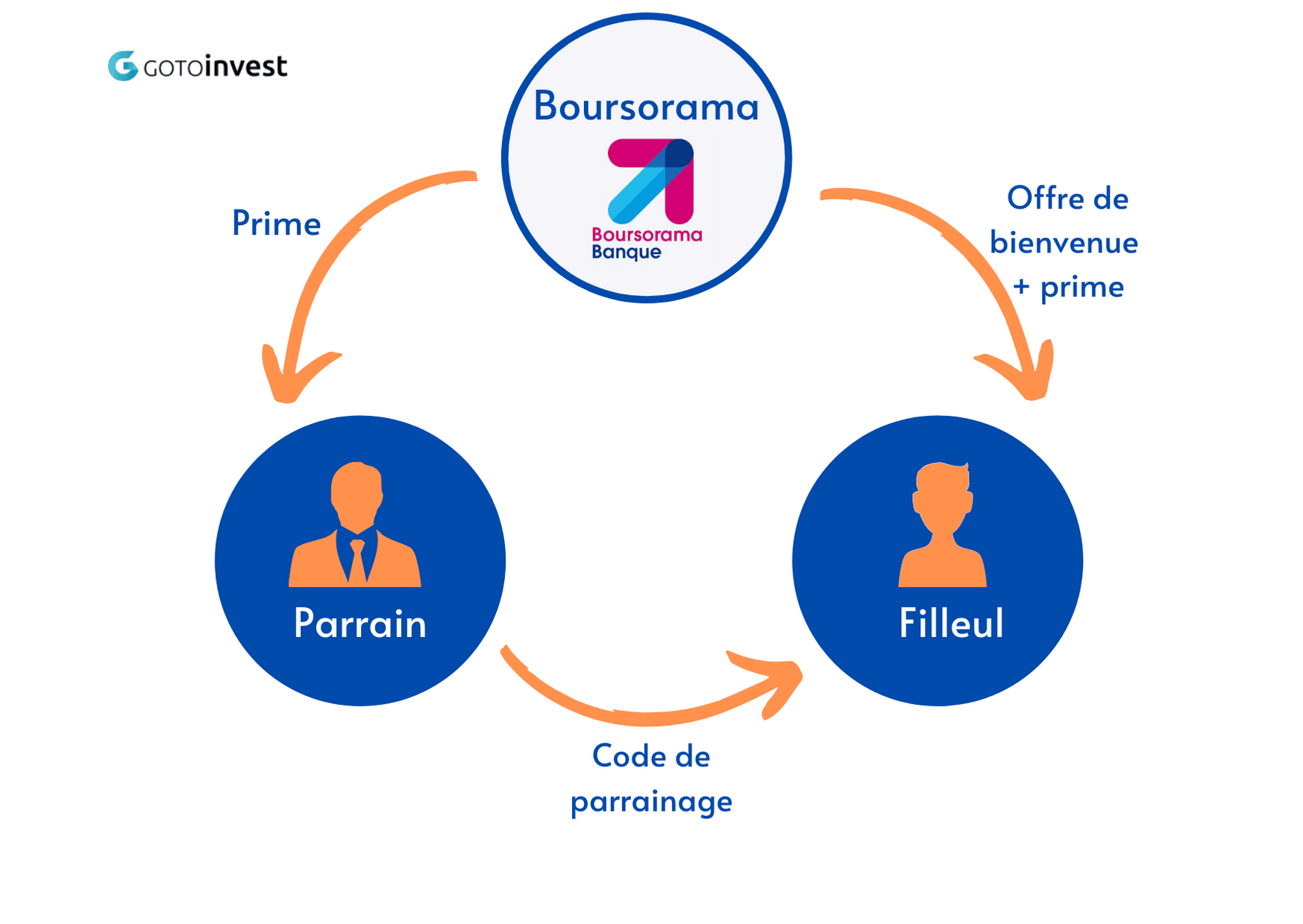 Boursorama Banque_parrainage