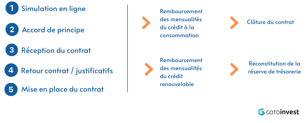 Les étapes de souscription d'un crédit renouvelable