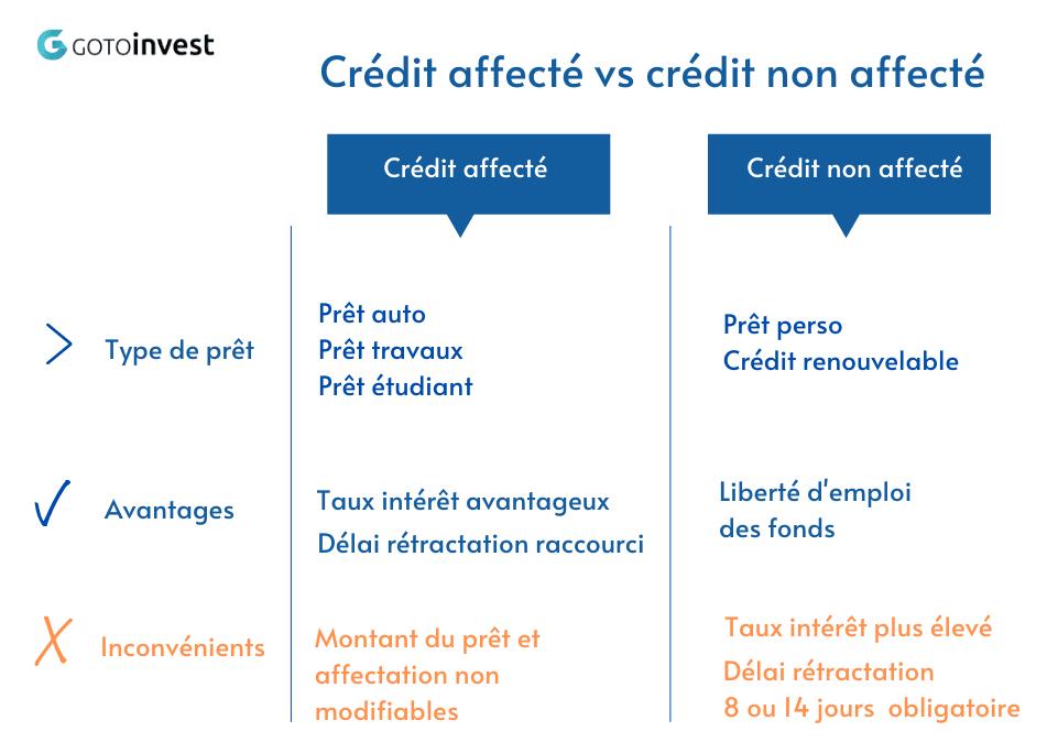 difference credit affecte et non affecte