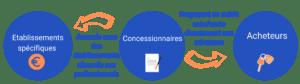 Concessionnaire credit auto