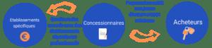 Concessionnaire credit auto:moto