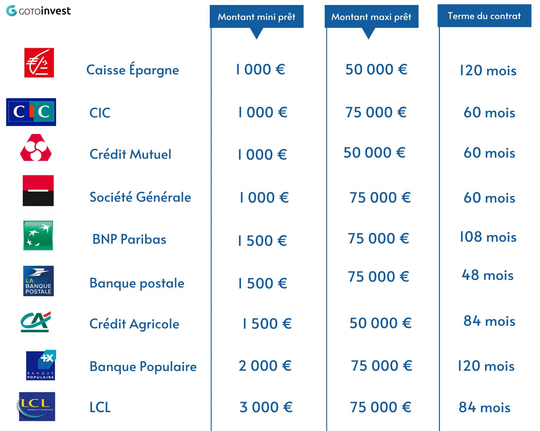 Tableau récapitulatif des offres de crédit conso des banques traditionnelles