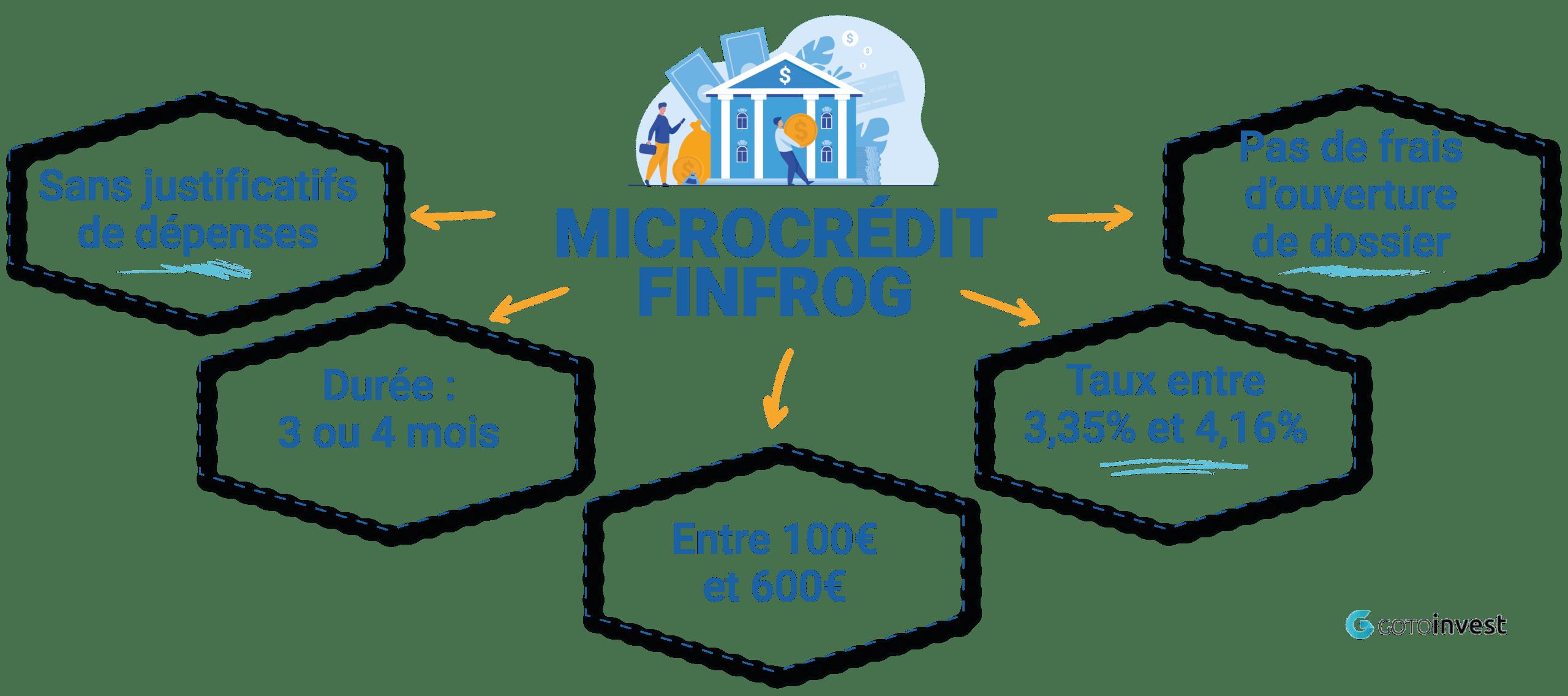 micro credit finfrog